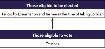 Eligibility for trainee members of Council