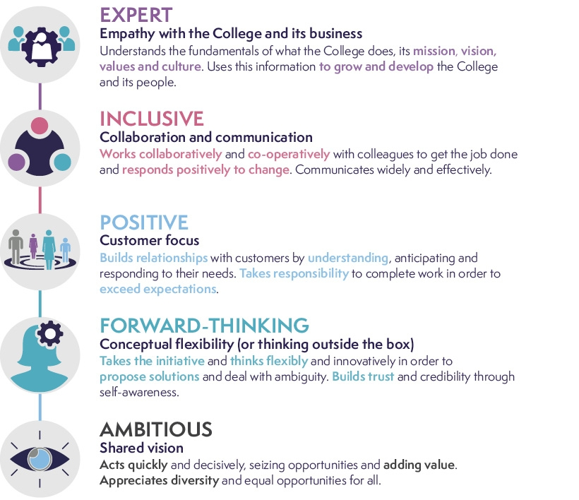 RCoA - Our Values 2.0